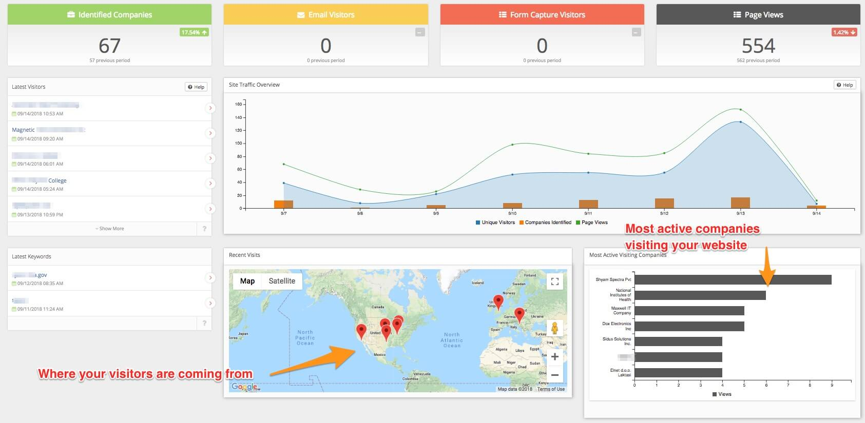 MSP Lead Tracking Dashboard